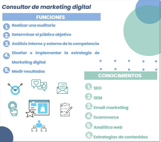 funciones consultor marketing digital